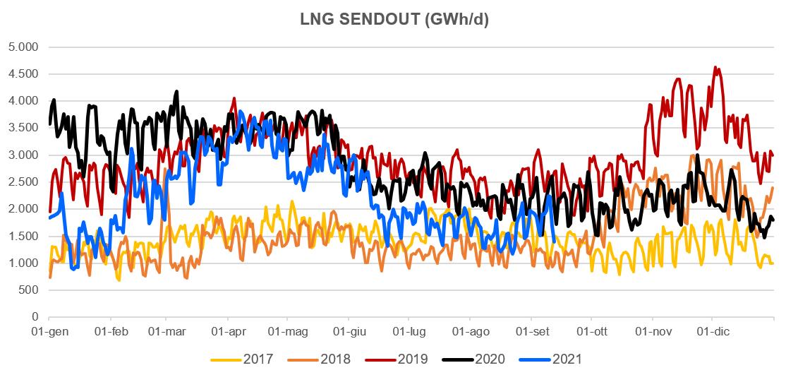 gas naturale liquefatto importato in europa
