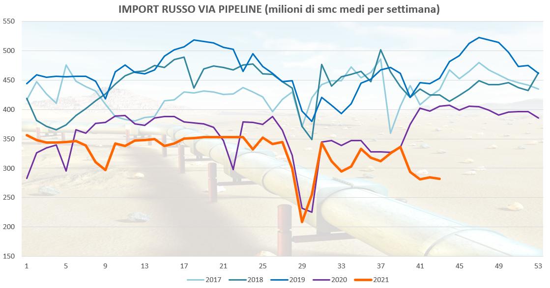 import russo via pipeline