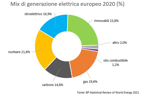 mix di generazione elettrica europa