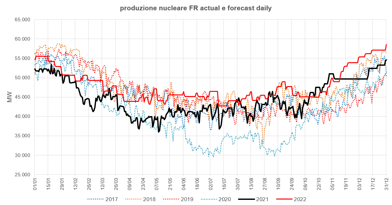 produzione energia nucleare in francia