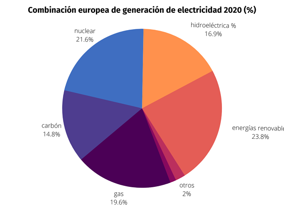 Combinación europea de generación de electricidad 2020