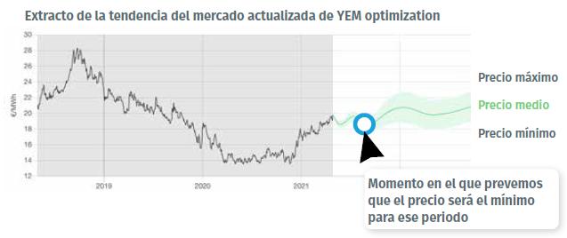 extracto de la tendencia del mercato energético YEM