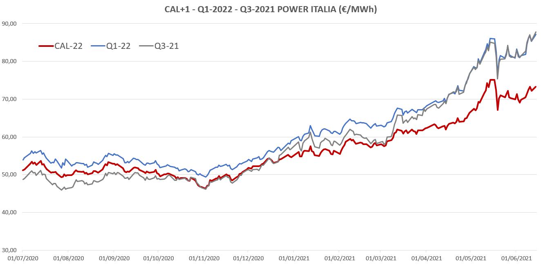 Correlazione tra diversi prodotti – quali sono i buoni proxy? Perché il CAL+1 risulta il miglior strumentodi riferimento per i ragionamenti sul pricing del futuro?