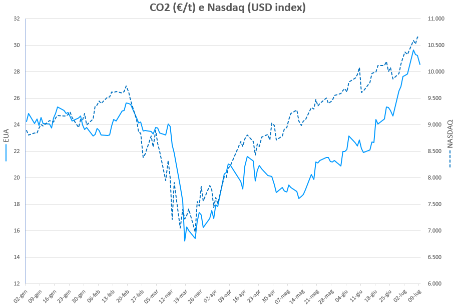 IT-BLOG-CO2-che-cosa-sta-succedendo-nasdaq