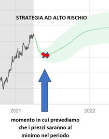 IT-BLOG-STRATEGIA ALTO RISCHIO