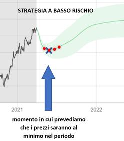 STRATEGIA BASSO RISCHIO