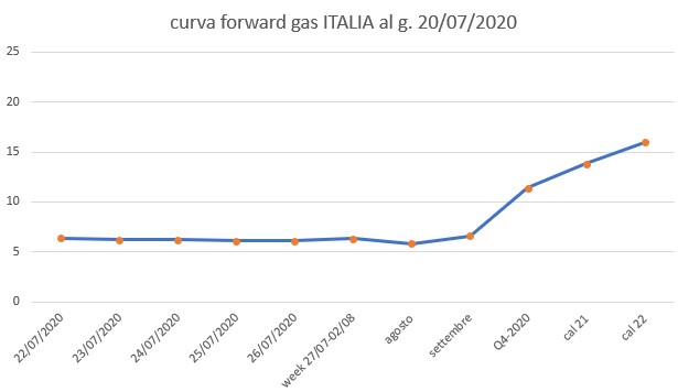 IT-BLOG-bros-energy-curva- forward-gas