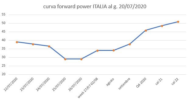 IT-BLOG-bros-energy-curva-forward-power