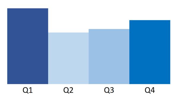 andamento quarters stagionalità gas