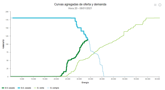 curvas agregadas de oferta y demanda