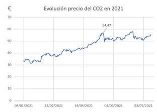 Evolución del precio del C02 en Europa en 2021. Fuente: SENECO