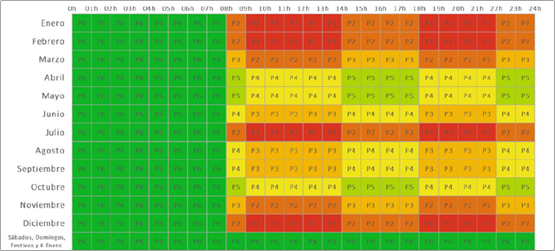 Distribución de los nuevos periodos para las tarifas 3.0TD y 6.XTD