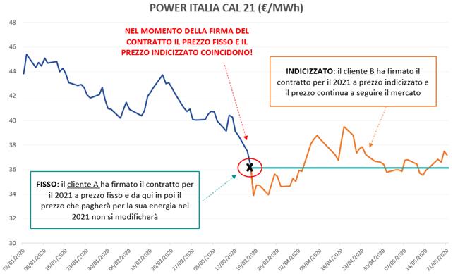 power italia prezzo fisso indicizzato