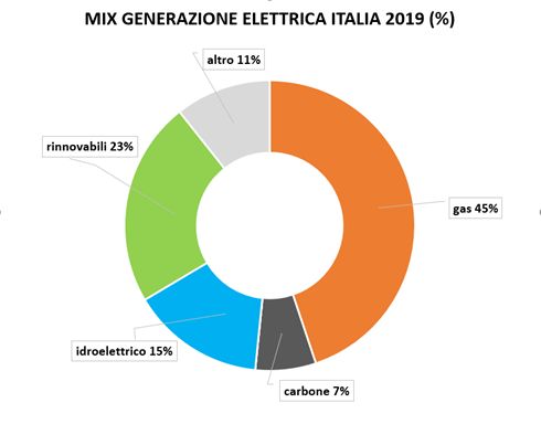 mix generazione elettricità in italia