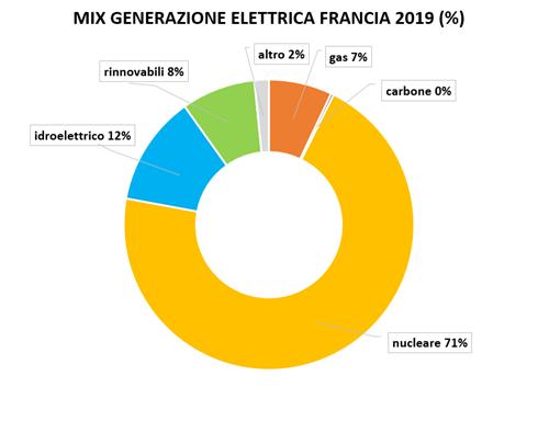 mix generazione elettricità in francia