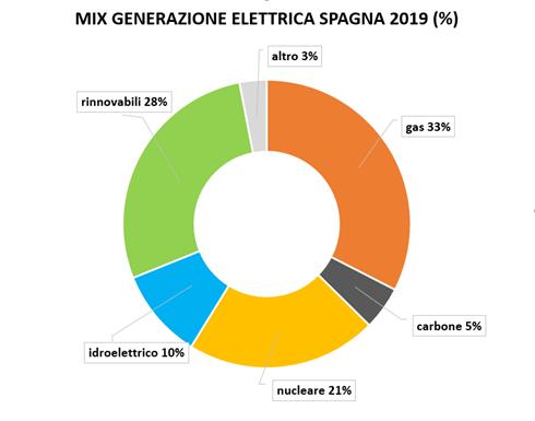 mix generazione elettricità in spagna